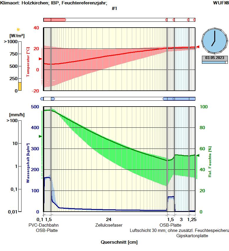 rdr-hygrothermische-simulation03